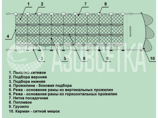 рыболовные сети с вертикальными прожилинами